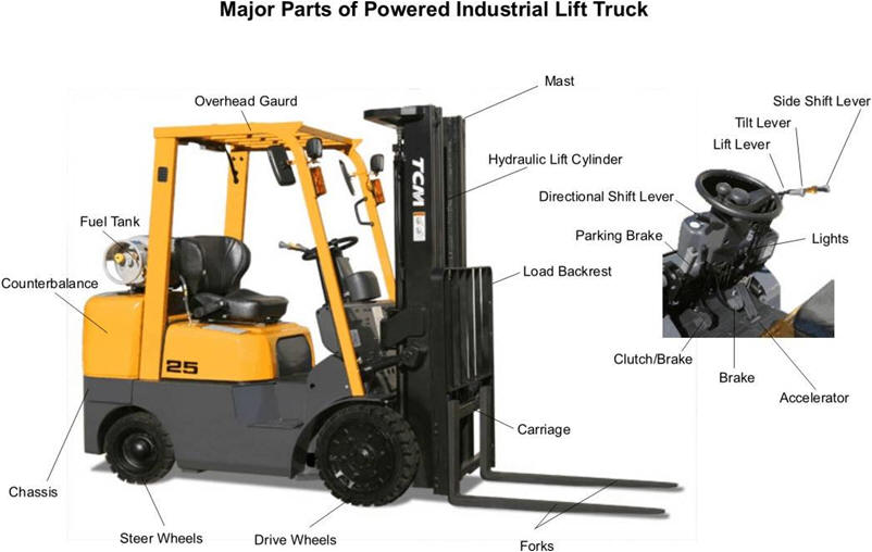 parts of a forklift diagram parts image wiring diagram forklift safety basics on parts of a forklift diagram